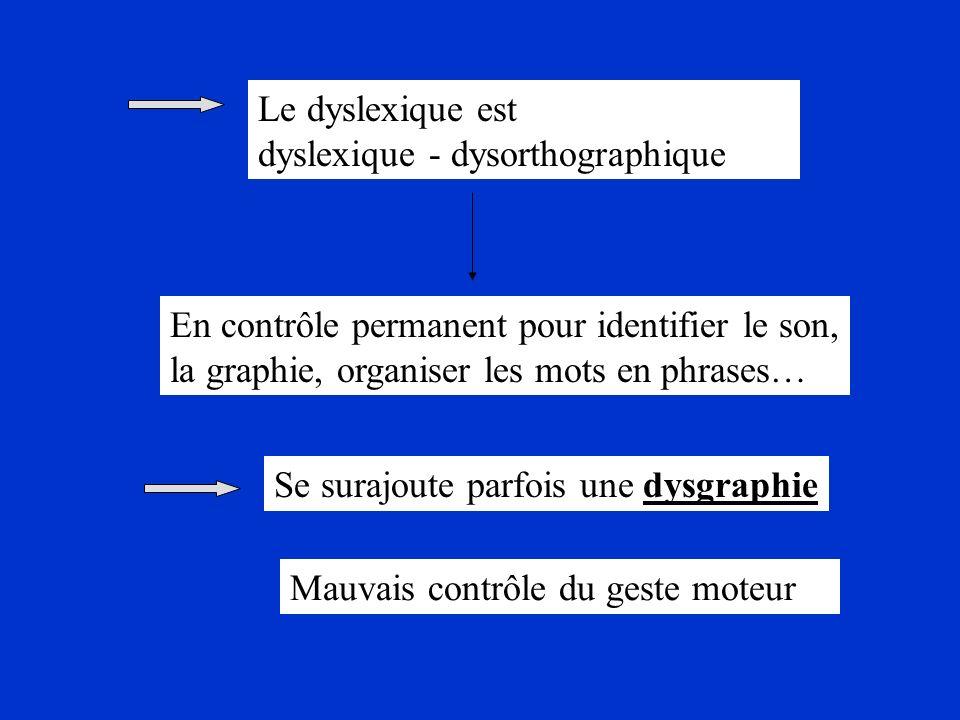 Le dyslexique est dyslexique - dysorthographique En contrôle permanent pour identifier le son, la graphie, organiser les mots en phrases… Se surajoute