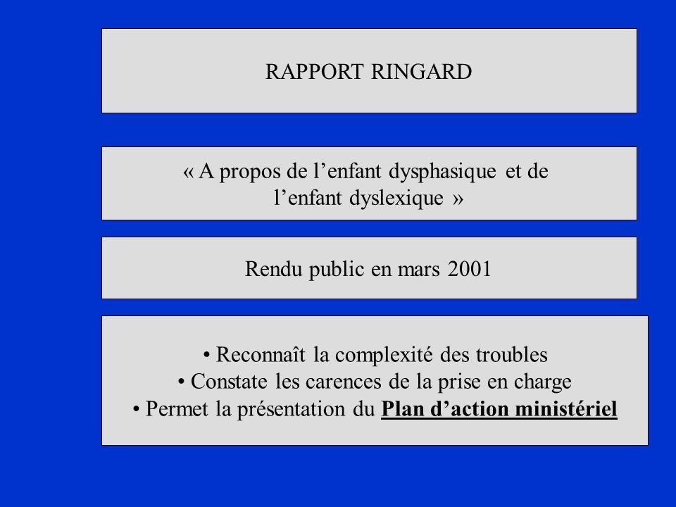 RAPPORT RINGARD « A propos de lenfant dysphasique et de lenfant dyslexique » Reconnaît la complexité des troubles Constate les carences de la prise en