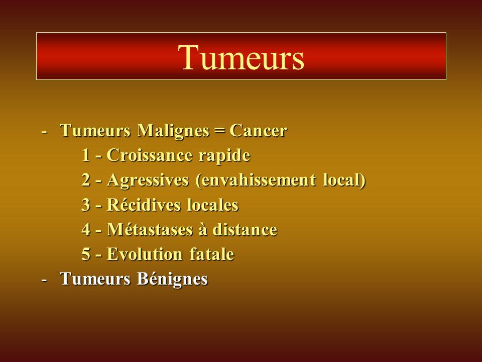 Tumeurs -Tumeurs Malignes = Cancer 1 - Croissance rapide 2 - Agressives (envahissement local) 3 - Récidives locales 4 - Métastases à distance 5 - Evol