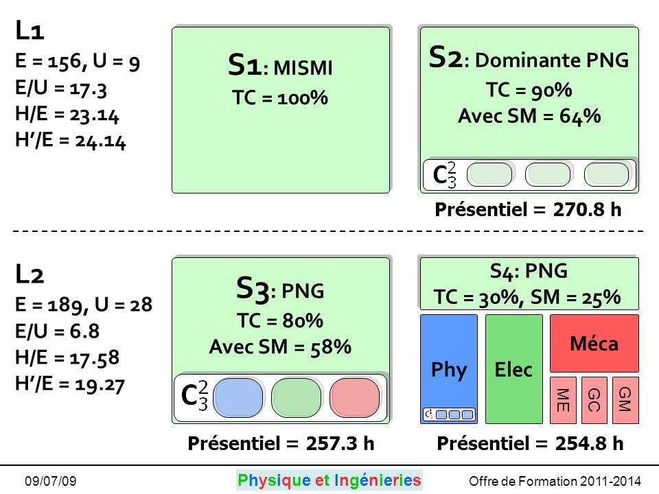 Physique et IngénieriesPhysique et Ingénieries 09/07/09Offre de Formation 2011-2014 S3 : PNG TC = 80% Avec SM = 58% S3 : PNG TC = 80% Avec SM = 58% S2 : Dominante PNG TC = 90% Avec SM = 64% S2 : Dominante PNG TC = 90% Avec SM = 64% Phy S4: PNG TC = 30%, SM = 25% Elec ME GC GM Méca S1 : MISMI TC = 100% L1 E = 156, U = 9 E/U = 17.3 H/E = 23.14 H/E = 24.14 L2 E = 189, U = 28 E/U = 6.8 H/E = 17.58 H/E = 19.27 Présentiel = 270.8 h Présentiel = 257.3 hPrésentiel = 254.8 h