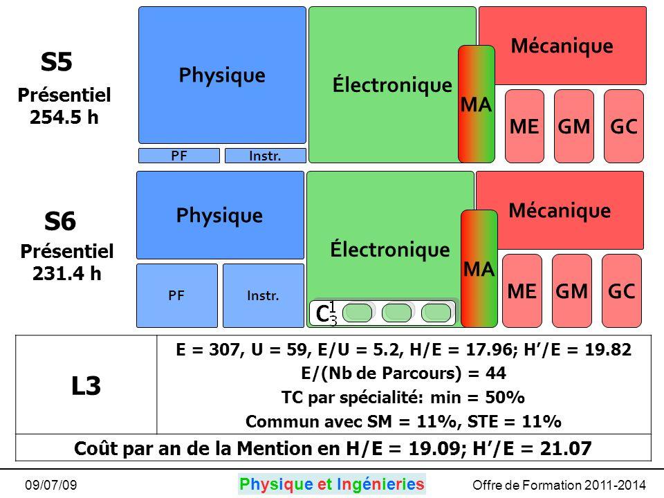 Physique et IngénieriesPhysique et Ingénieries 09/07/09Offre de Formation 2011-2014 S5 S6 Physique Électronique Mécanique PFInstr.