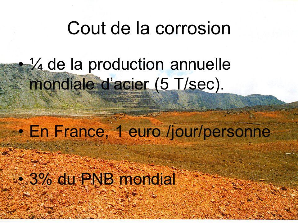 Cout de la corrosion ¼ de la production annuelle mondiale dacier (5 T/sec). En France, 1 euro /jour/personne 3% du PNB mondial