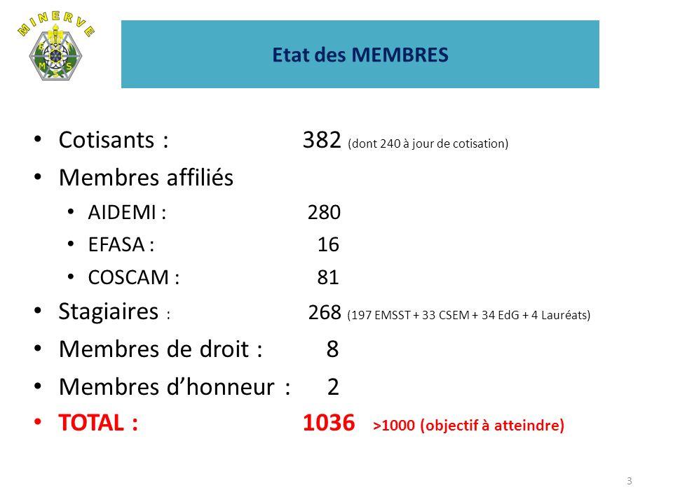 Etat des MEMBRES Cotisants : 382 (dont 240 à jour de cotisation) Membres affiliés AIDEMI : 280 EFASA : 16 COSCAM : 81 Stagiaires : 268 (197 EMSST + 33 CSEM + 34 EdG + 4 Lauréats) Membres de droit : 8 Membres dhonneur : 2 TOTAL :1036 >1000 (objectif à atteindre) 3