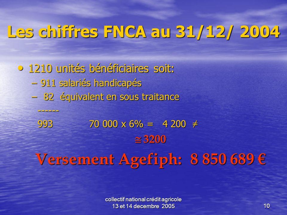 collectif national crédit agricole 13 et 14 decembre 200510 Les chiffres FNCA au 31/12/ 2004 1210 unités bénéficiaires soit: 1210 unités bénéficiaires