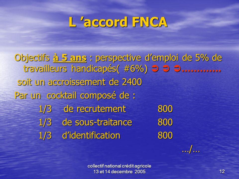 collectif national crédit agricole 13 et 14 decembre 200512 L accord FNCA Objectifs à 5 ans : perspective demploi de 5% de travailleurs handicapés( #6