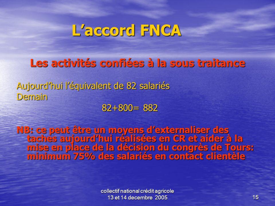 collectif national crédit agricole 13 et 14 decembre 200515 Laccord FNCA Les activités confiées à la sous traitance Aujourdhui léquivalent de 82 salar
