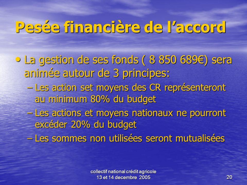 collectif national crédit agricole 13 et 14 decembre 200520 Pesée financière de laccord La gestion de ses fonds ( 8 850 689) sera animée autour de 3 p