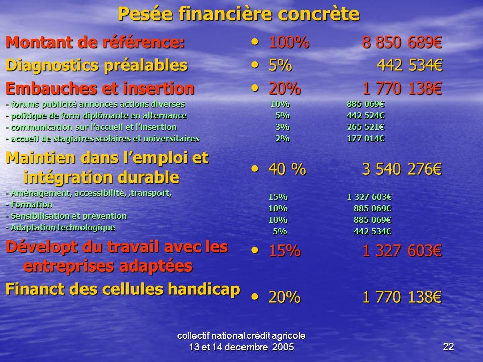 collectif national crédit agricole 13 et 14 decembre 200522 Pesée financière concrète Montant de référence: Diagnostics préalables Embauches et insert
