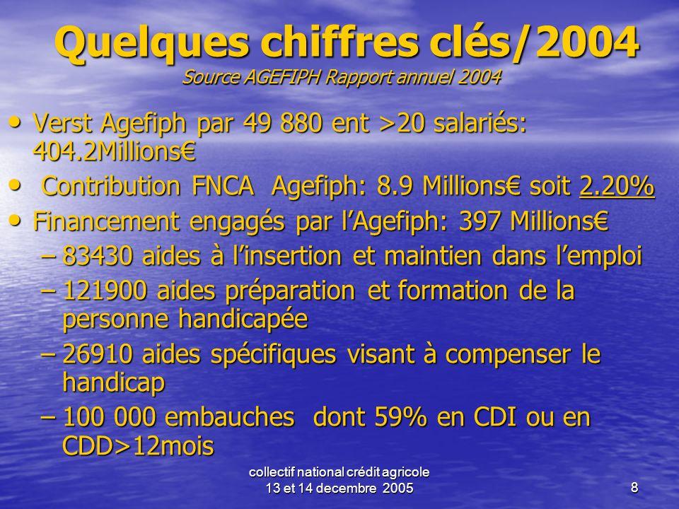 collectif national crédit agricole 13 et 14 decembre 20058 Quelques chiffres clés/2004 Source AGEFIPH Rapport annuel 2004 Quelques chiffres clés/2004
