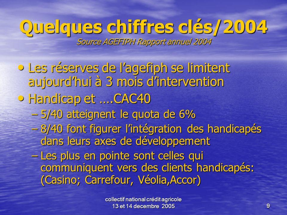 collectif national crédit agricole 13 et 14 decembre 20059 Quelques chiffres clés/2004 Source AGEFIPH Rapport annuel 2004 Les réserves de lagefiph se