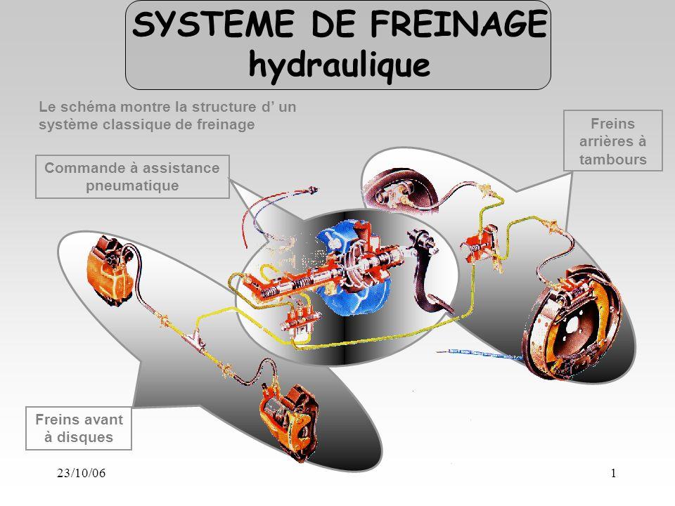 23/10/061 Freins avant à disques Freins arrières à tambours Commande à assistance pneumatique Le schéma montre la structure d un système classique de freinage SYSTEME DE FREINAGE hydraulique