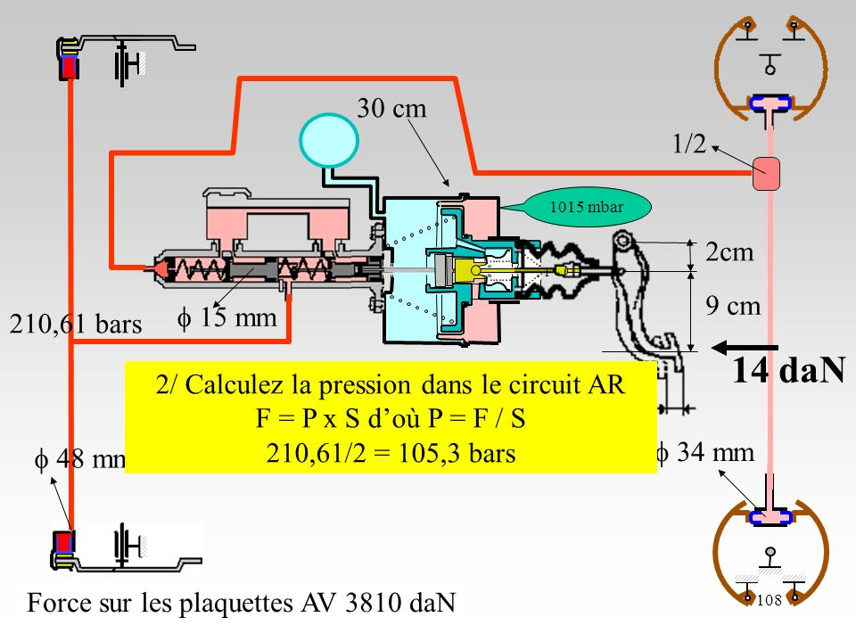 23/10/06108 2cm 9 cm 48 mm cm 1015 mbar 15 mm 34 mm 1/2 Force sur les plaquettes AV 3810 daN 14 daN 2/ Calculez la pression dans le circuit AR F = P x S doù P = F / S 210,61/2 = 105,3 bars 210,61 bars