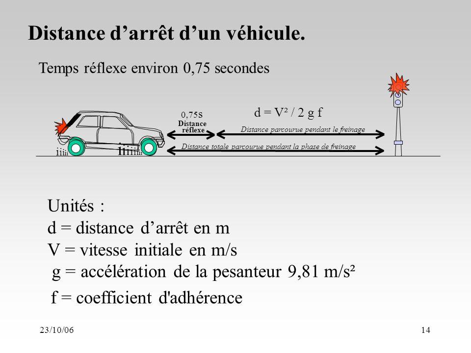 23/10/0614 Unités : d = distance darrêt en m V = vitesse initiale en m/s g = accélération de la pesanteur 9,81 m/s² Distance darrêt dun véhicule.