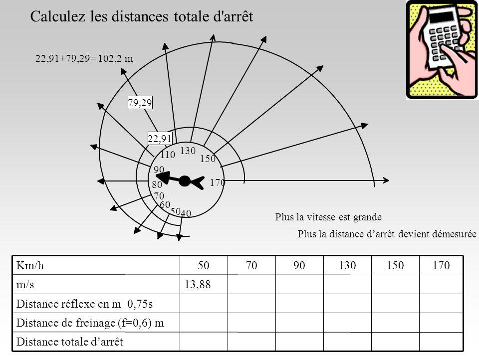 23/10/0617 130 150 170 Plus la vitesse est grande Plus la distance darrêt devient démesurée 110 90 70 50 79,29 22,91 40 60 80 Distance totale darrêt Distance de freinage (f=0,6) m Distance réflexe en m 0,75s 13,88m/s 170150130907050Km/h 22,91+79,29= 102,2 m Calculez les distances totale d arrêt