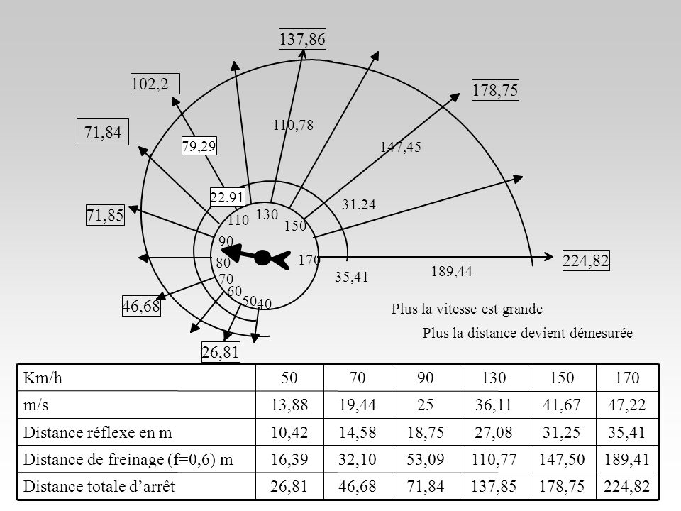 23/10/0618 130 150 170 35,41 189,44 224,82 Plus la vitesse est grande Plus la distance devient démesurée 110 90 70 50 26,81 46,68 71,85 102,2 79,29 22,91 110,78 137,86 40 60 80 147,45 31,24 178,75 224,82178,75137,8571,8446,6826,81Distance totale darrêt 189,41147,50110,7753,0932,1016,39Distance de freinage (f=0,6) m 35,4131,2527,0818,7514,5810,42Distance réflexe en m 47,2241,6736,112519,4413,88m/s 170150130907050Km/h 71,84