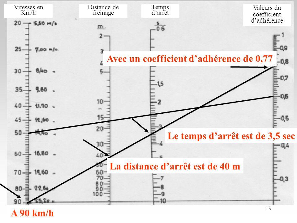 23/10/0619 A 90 km/h La distance darrêt est de 40 m Le temps darrêt est de 3,5 sec Avec un coefficient dadhérence de 0,77 Distance de freinage Temps darrêt Vitesses en Km/h Valeurs du coefficient dadhérence