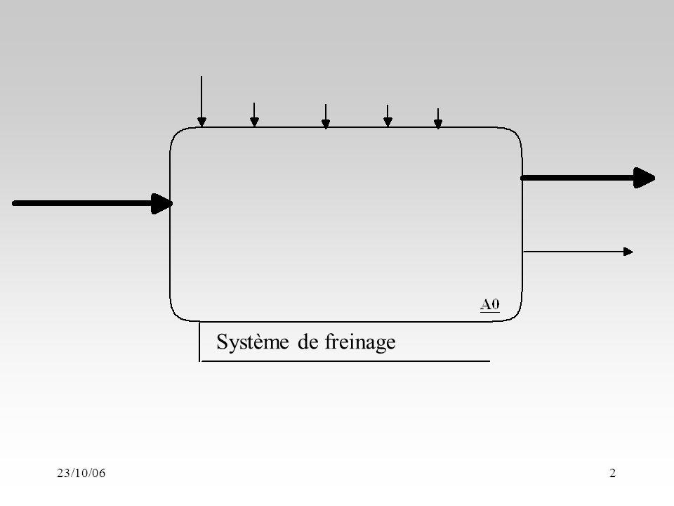 23/10/062 Système de freinage