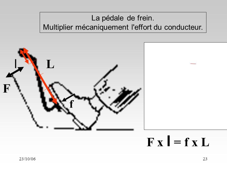 23/10/0623 La pédale de frein. Multiplier mécaniquement l effort du conducteur.
