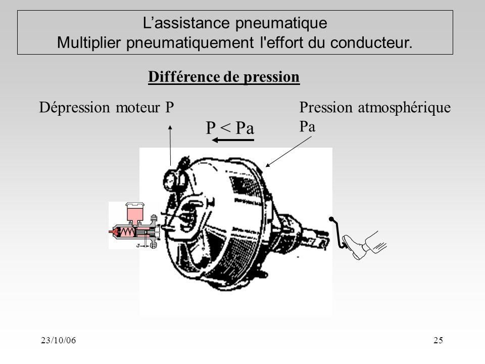 23/10/0625 Lassistance pneumatique Multiplier pneumatiquement l effort du conducteur.