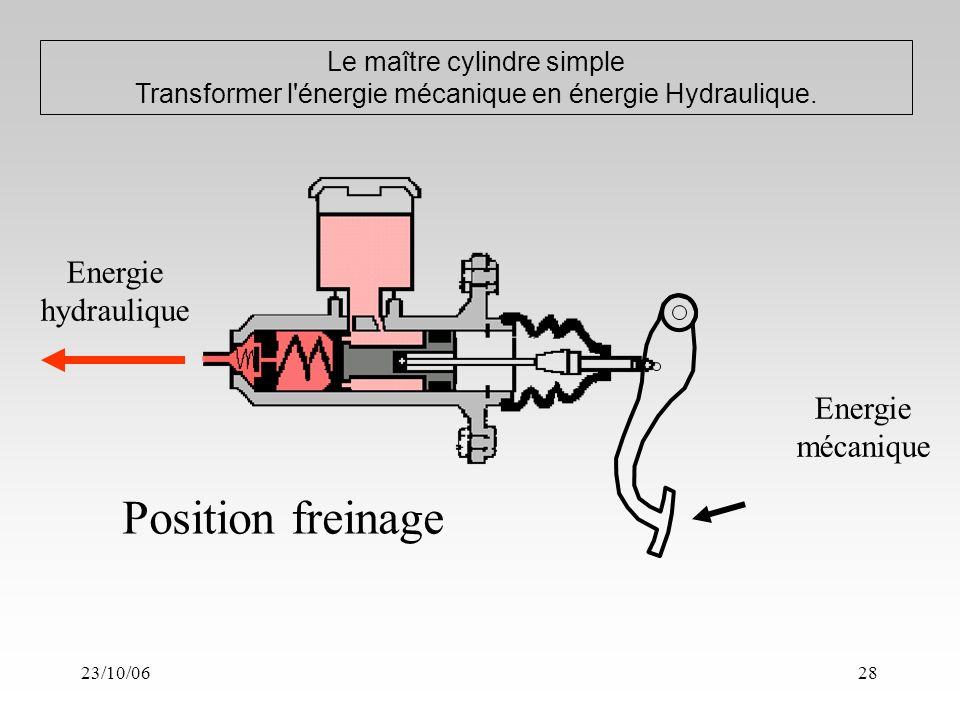 23/10/0628 Le maître cylindre simple Transformer l énergie mécanique en énergie Hydraulique.