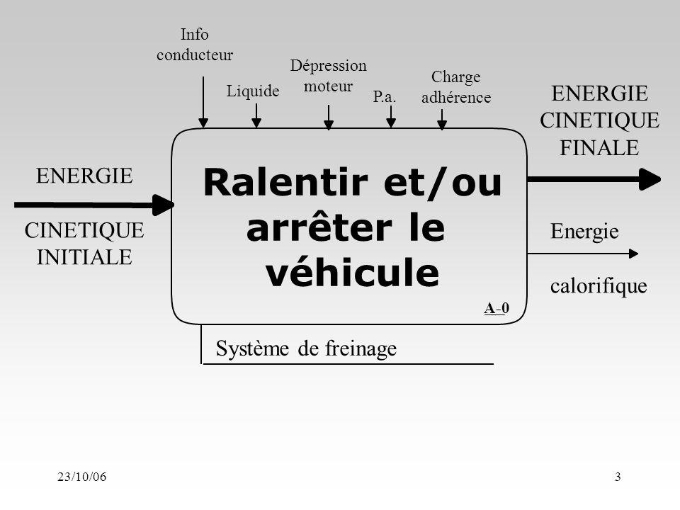 23/10/063 ENERGIE CINETIQUE INITIALE ENERGIE CINETIQUE FINALE Energie calorifique Ralentir et/ou arrêter le véhicule Info conducteur Liquide Dépression moteur P.a.