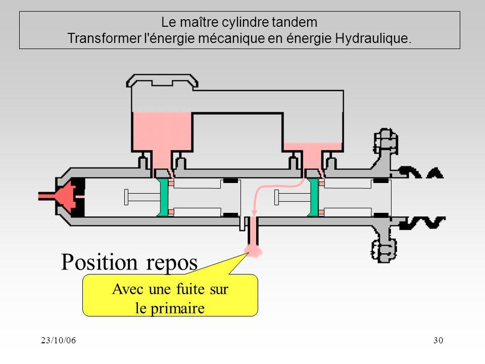 23/10/0630 Le maître cylindre tandem Transformer l énergie mécanique en énergie Hydraulique.