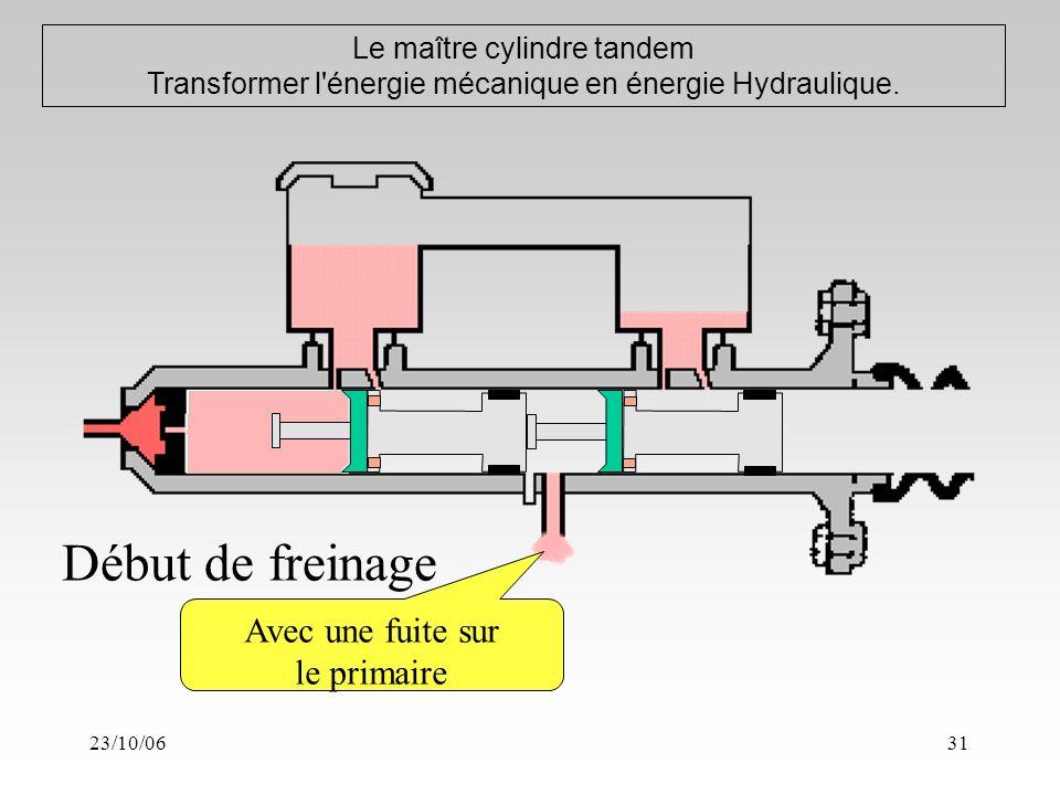 23/10/0631 Le maître cylindre tandem Transformer l énergie mécanique en énergie Hydraulique.