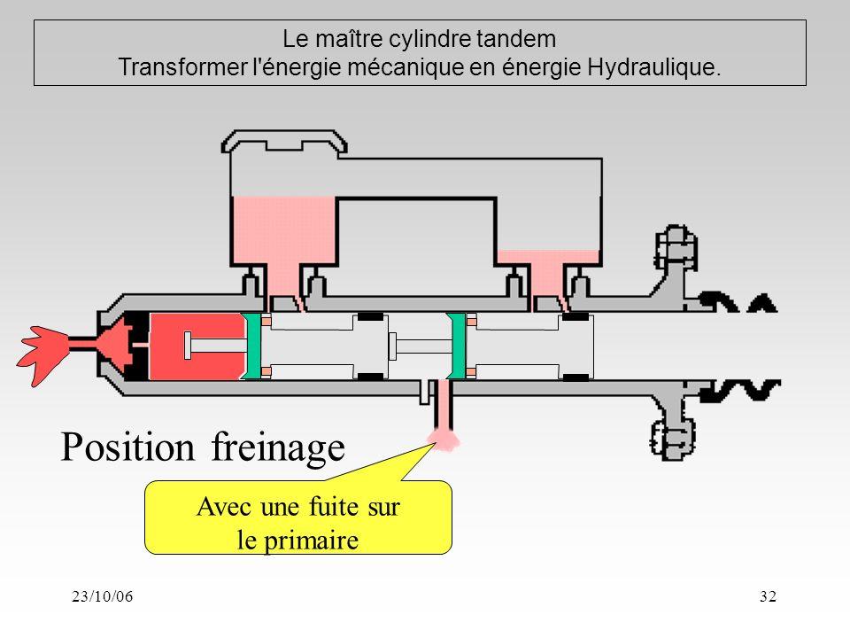 23/10/0632 Le maître cylindre tandem Transformer l énergie mécanique en énergie Hydraulique.
