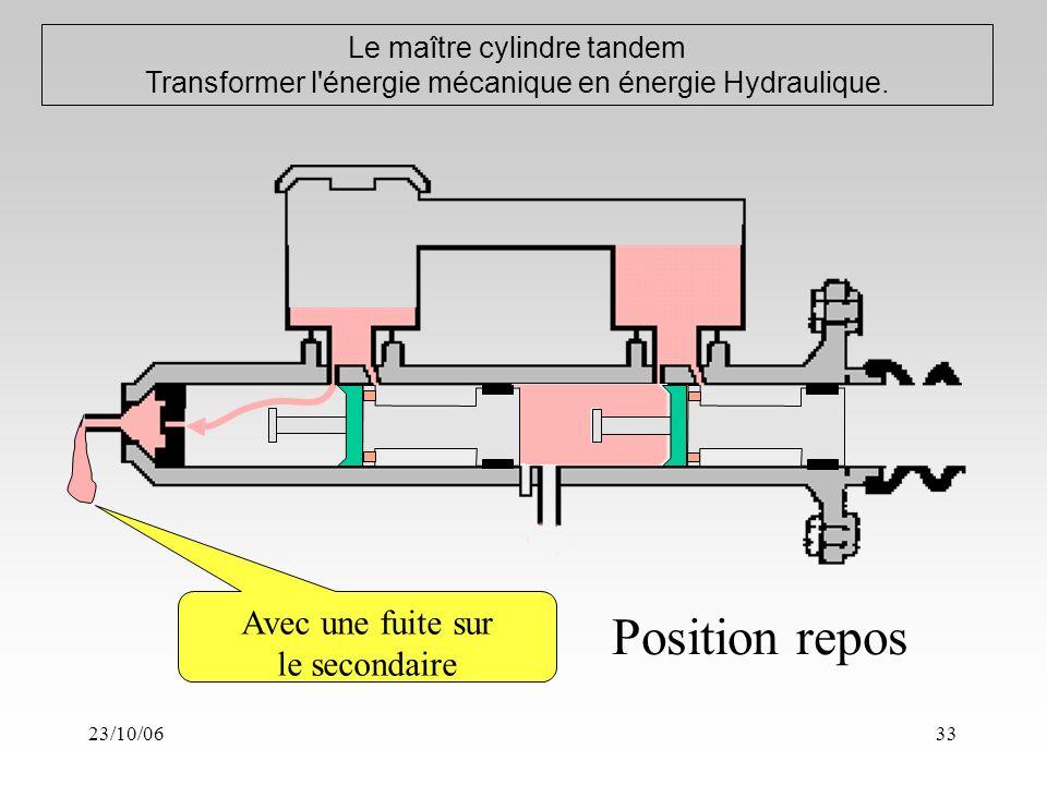 23/10/0633 Le maître cylindre tandem Transformer l énergie mécanique en énergie Hydraulique.