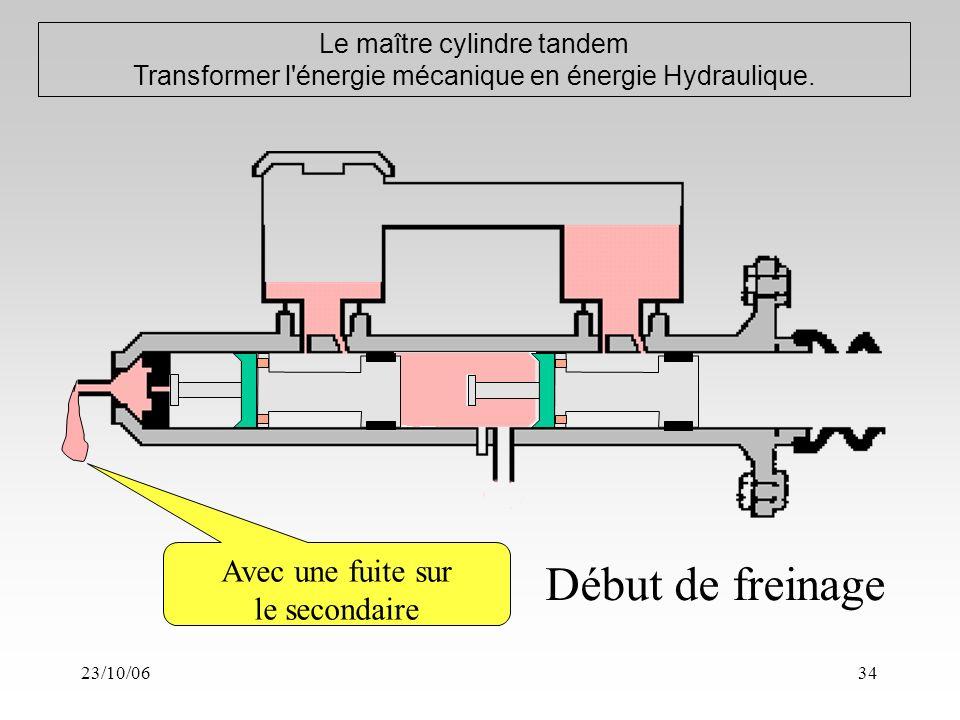 23/10/0634 Le maître cylindre tandem Transformer l énergie mécanique en énergie Hydraulique.