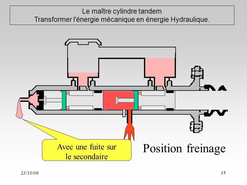 23/10/0635 Le maître cylindre tandem Transformer l énergie mécanique en énergie Hydraulique.