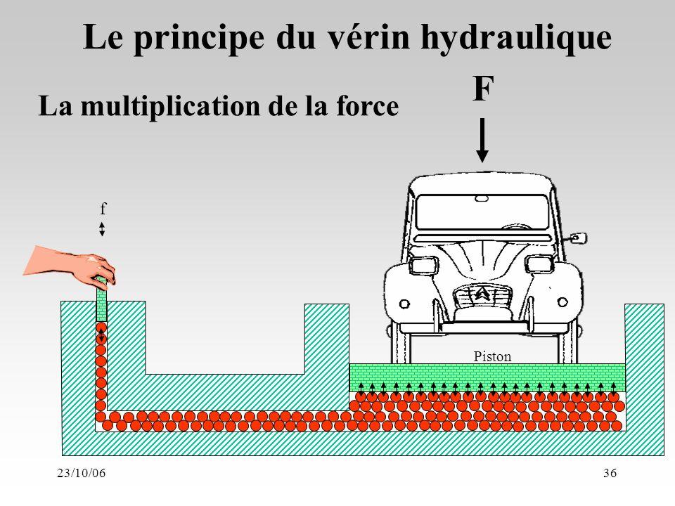23/10/0636 La multiplication de la force Le principe du vérin hydraulique F Piston f