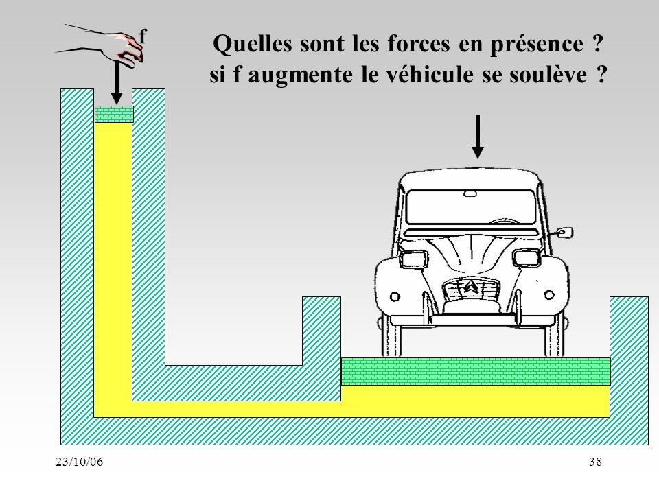 23/10/0638 Quelles sont les forces en présence si f augmente le véhicule se soulève f