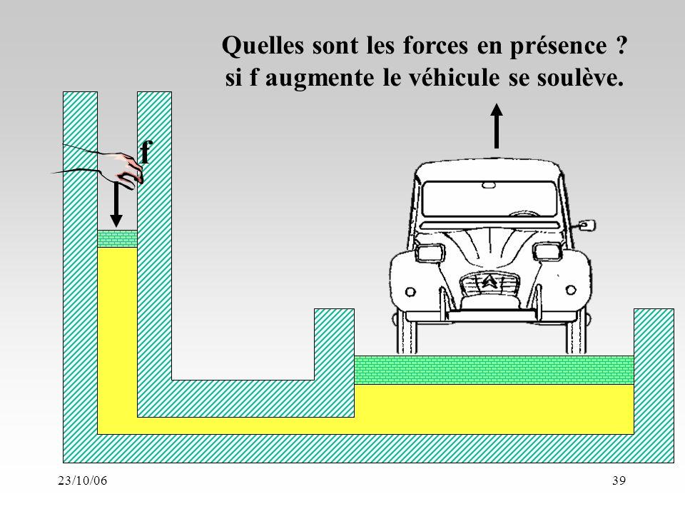 23/10/0639 f Quelles sont les forces en présence si f augmente le véhicule se soulève.
