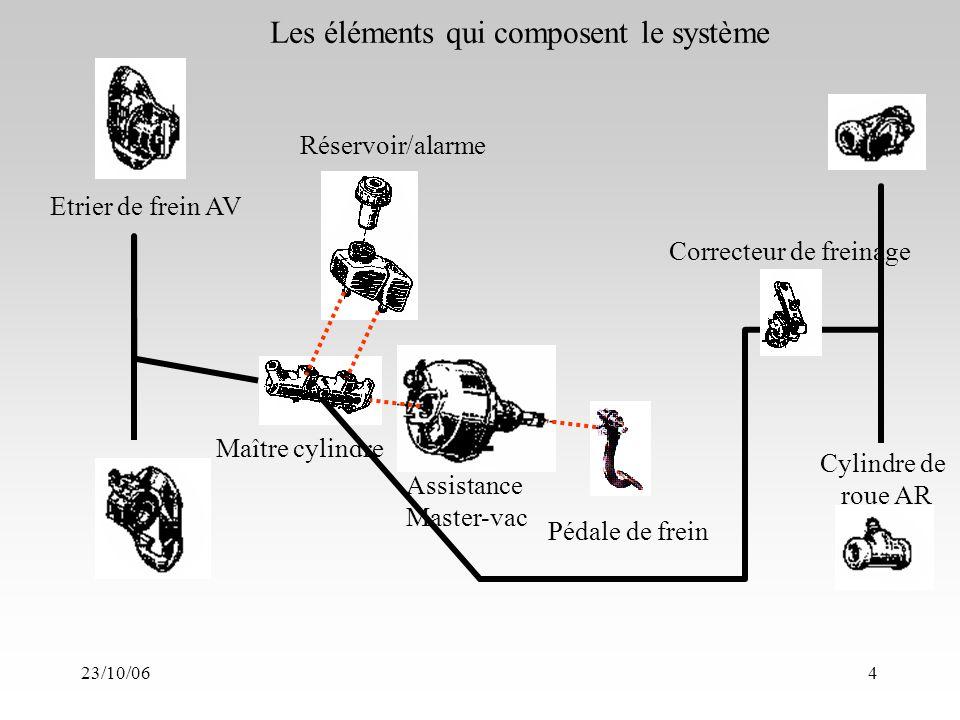 23/10/064 Pédale de frein Maître cylindre Assistance Master-vac Réservoir/alarme Etrier de frein AV Correcteur de freinage Cylindre de roue AR Les éléments qui composent le système