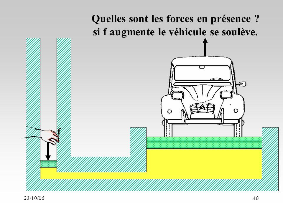 23/10/0640 f Quelles sont les forces en présence si f augmente le véhicule se soulève.