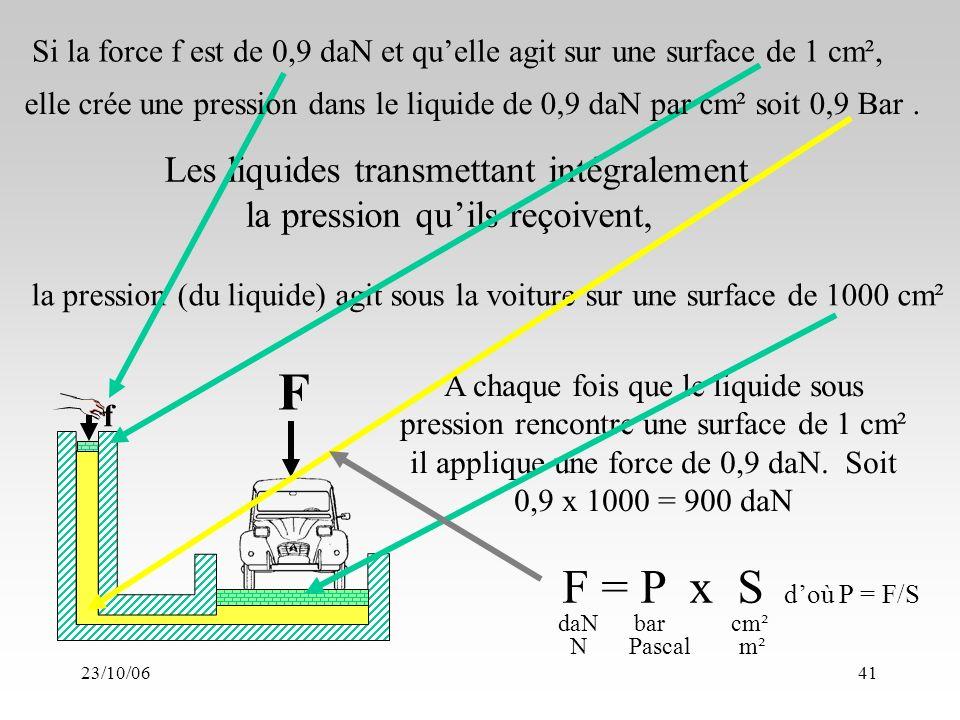 23/10/0641 F f Les liquides transmettant intégralement la pression quils reçoivent, la pression (du liquide) agit sous la voiture sur une surface de 1000 cm² A chaque fois que le liquide sous pression rencontre une surface de 1 cm² il applique une force de 0,9 daN.
