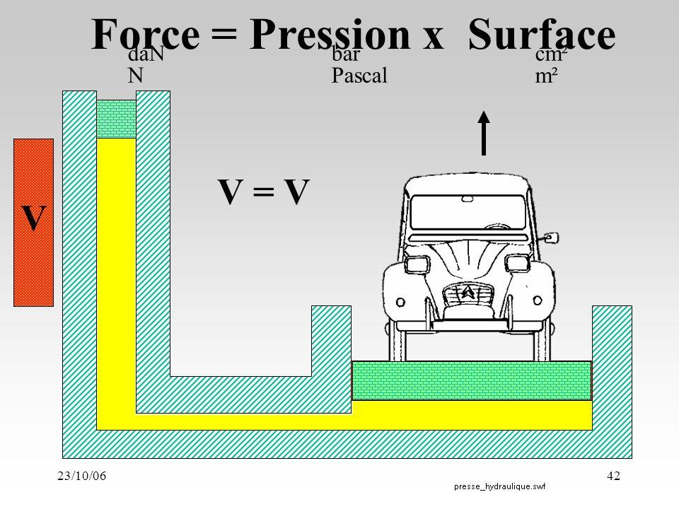 23/10/0642 V V Force = Pression x Surface V = V daNbarcm² NPascalm²