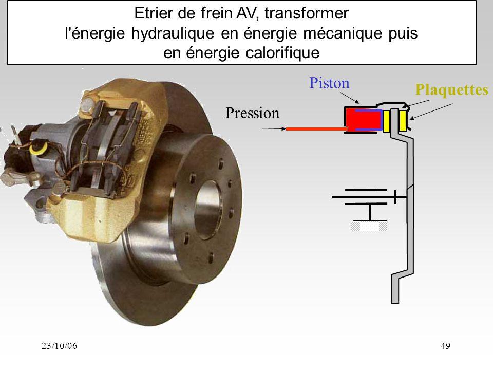 23/10/0649 Etrier de frein AV, transformer l énergie hydraulique en énergie mécanique puis en énergie calorifique Pression Piston Plaquettes
