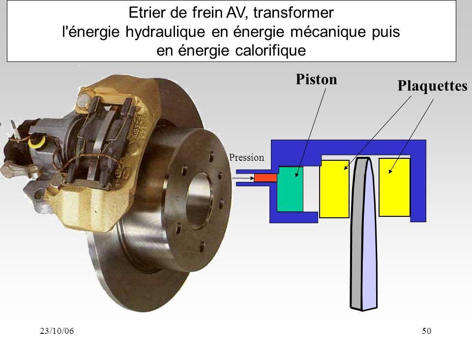 23/10/0650 Etrier de frein AV, transformer l énergie hydraulique en énergie mécanique puis en énergie calorifique Pression Piston Plaquettes