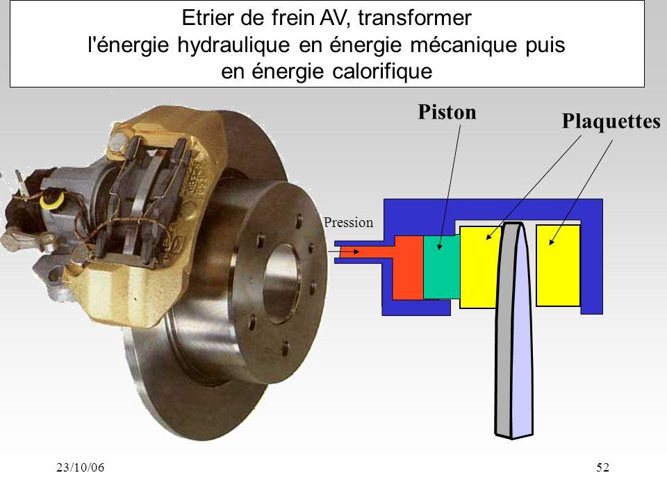 23/10/0652 Etrier de frein AV, transformer l énergie hydraulique en énergie mécanique puis en énergie calorifique Pression Piston Plaquettes