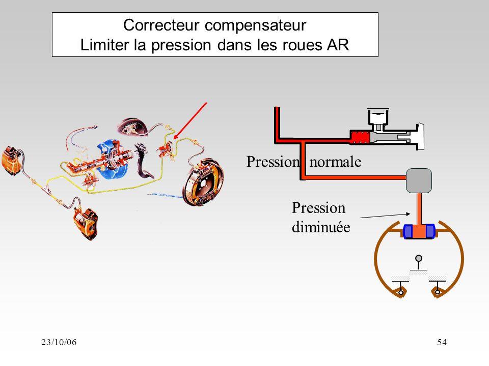 23/10/0654 Correcteur compensateur Limiter la pression dans les roues AR Pression normale Pression diminuée