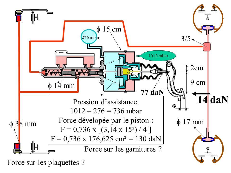 2cm 9 cm 38 mm 15 cm 1012 mbar 276 mbar 14 mm 17 mm 3/5 14 daN 77 daN Pression dassistance: 1012 – 276 = 736 mbar Force dévelopée par le piston : F = 0,736 x [(3,14 x 15²) / 4 ] F = 0,736 x 176,625 cm² = 130 daN Force sur les plaquettes .