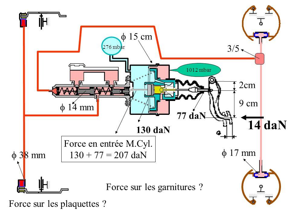 2cm 9 cm 38 mm 15 cm 1012 mbar 276 mbar 14 mm 17 mm 3/5 14 daN 77 daN Force en entrée M.Cyl.