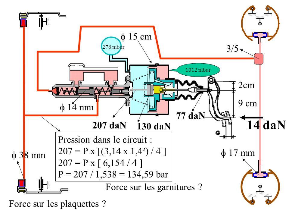 2cm 9 cm 38 mm 15 cm 1012 mbar 276 mbar 14 mm 17 mm 3/5 14 daN 77 daN 207 daN 130 daN Pression dans le circuit : 207 = P x [(3,14 x 1,4²) / 4 ] 207 = P x [ 6,154 / 4 ] P = 207 / 1,538 = 134,59 bar Force sur les plaquettes .