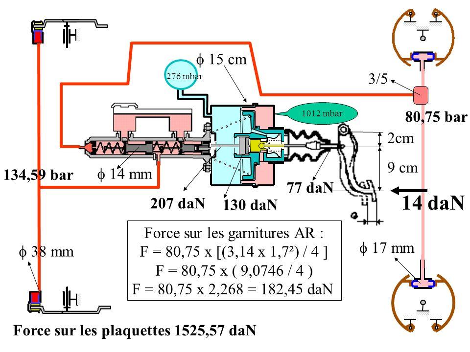 2cm 9 cm 38 mm 15 cm 1012 mbar 276 mbar 14 mm 17 mm 3/5 14 daN 77 daN 207 daN 130 daN 134,59 bar Force sur les garnitures AR : F = 80,75 x [(3,14 x 1,7²) / 4 ] F = 80,75 x ( 9,0746 / 4 ) F = 80,75 x 2,268 = 182,45 daN Force sur les plaquettes 1525,57 daN 80,75 bar