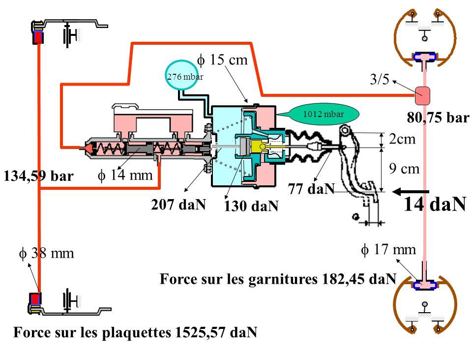2cm 9 cm 38 mm 15 cm 1012 mbar 276 mbar 14 mm 17 mm 3/5 14 daN 77 daN 207 daN 130 daN 134,59 bar Force sur les plaquettes 1525,57 daN 80,75 bar Force sur les garnitures 182,45 daN