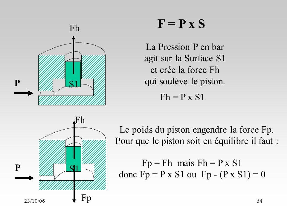 23/10/0664 F = P x S La Pression P en bar agit sur la Surface S1 et crée la force Fh qui soulève le piston.