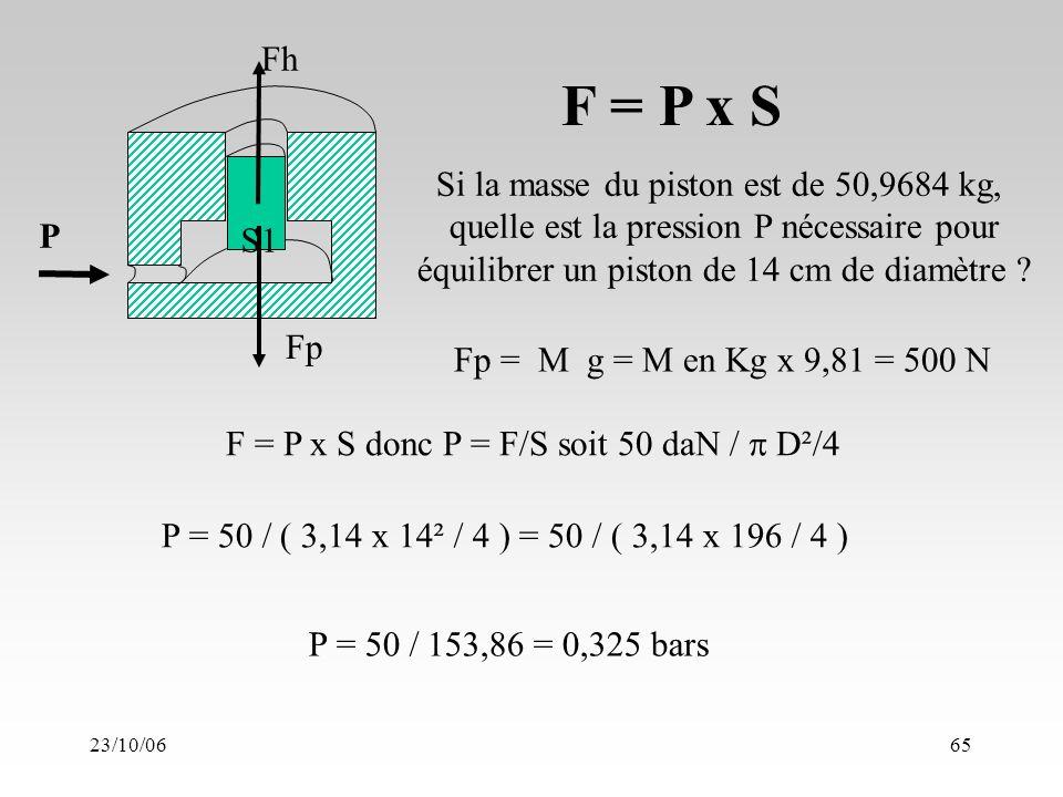 23/10/0665 F = P x S P Fh S1 Fp F = P x S donc P = F/S soit 50 daN / D²/4 P = 50 / ( 3,14 x 14² / 4 ) = 50 / ( 3,14 x 196 / 4 ) P = 50 / 153,86 = 0,325 bars Si la masse du piston est de 50,9684 kg, quelle est la pression P nécessaire pour équilibrer un piston de 14 cm de diamètre .