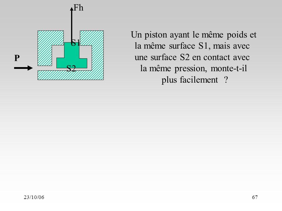 23/10/0667 P Fh S1 S2 Un piston ayant le même poids et la même surface S1, mais avec une surface S2 en contact avec la même pression, monte-t-il plus facilement ?